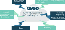 AACS Accounting & Consulting Services